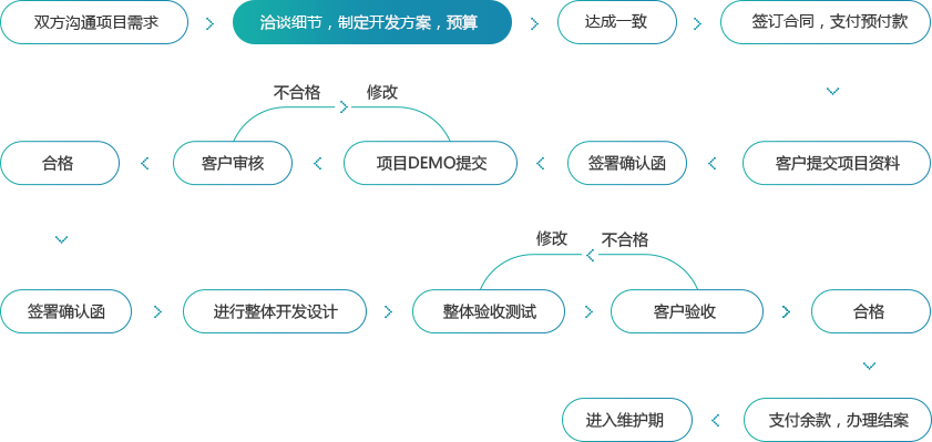廈門網站優化-眾云網聯運作流程