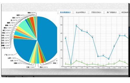 微信數據分析,流量統計